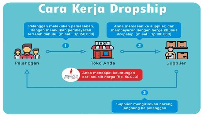 Menghasilkan uang dari HP bisnis dropship